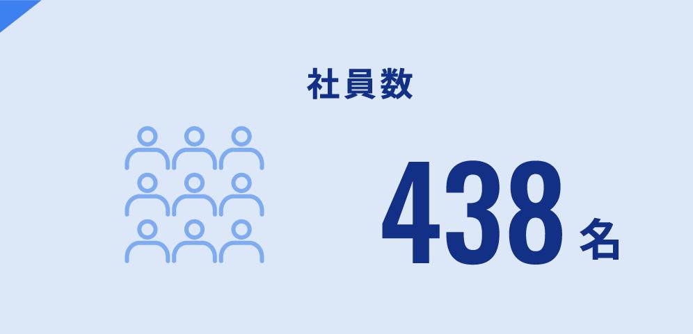 社員数 408名