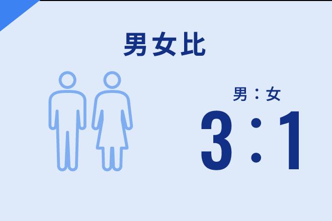 男女比 男:女 3:1